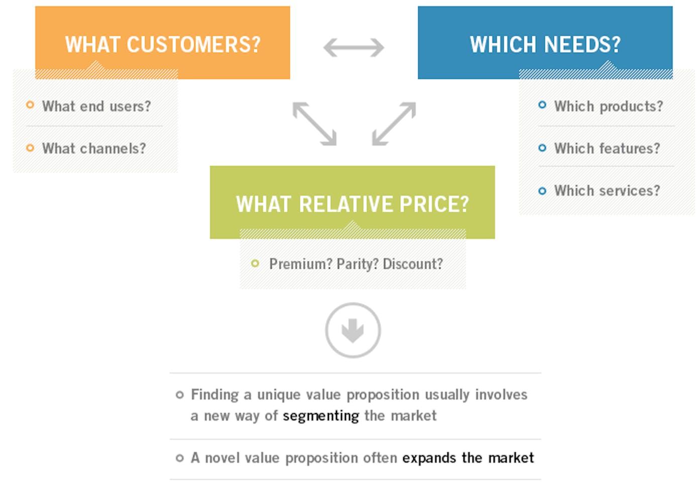 harvard business school essential value proposition questions